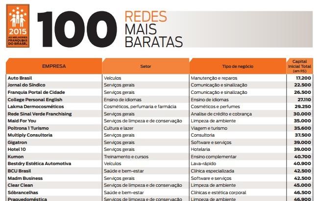 100-redes-de-franquias-mais-baratas