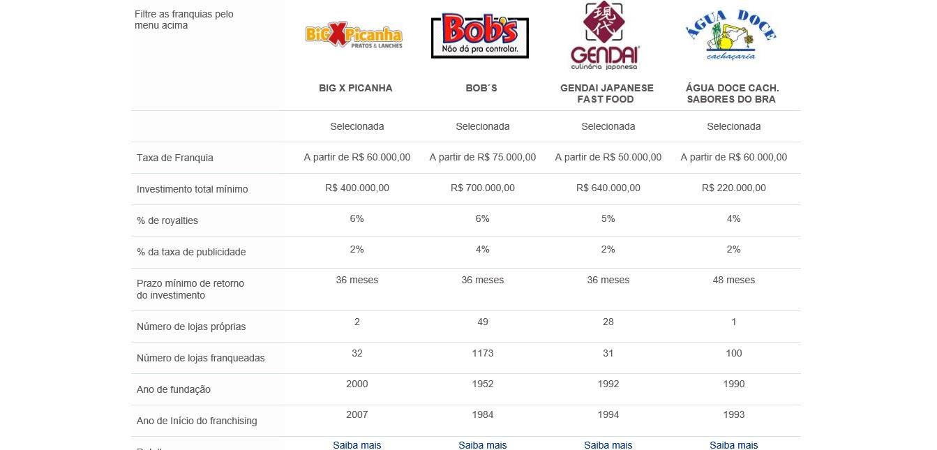 Comparador de franquias Franchisingbook