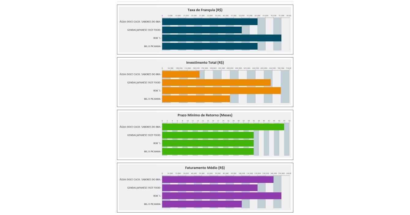 Gráficos de comparação de franquias Franchisingbook