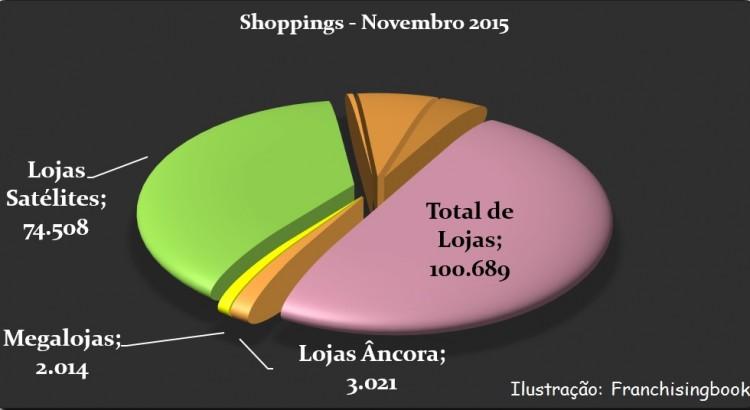 Números do Setor de Shoppings no Brasil