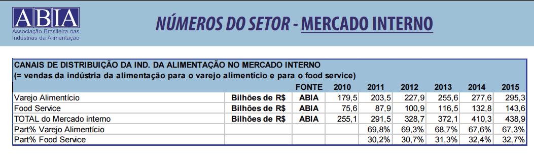 informacoes-sobre-o-setor-de-alimentacao-abia