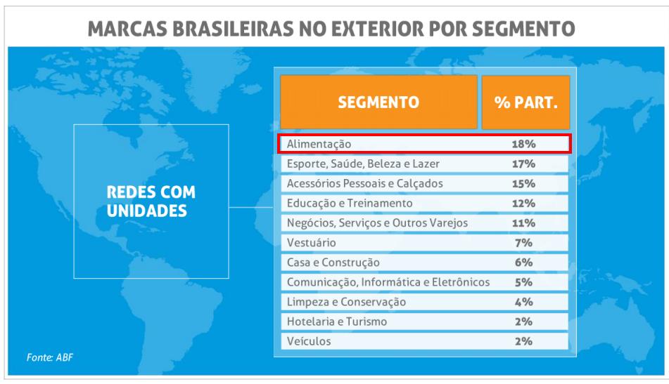 marcas-brasileiras-noexterior-alimentacao